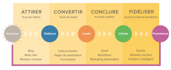 Je gère votre acquisition web / Pack Inbound Marketing